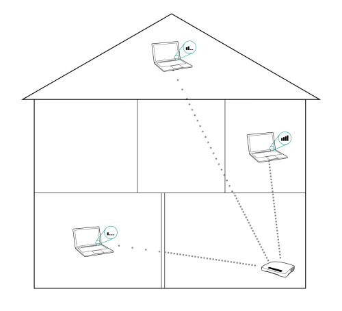 simple house showing blockage of wifi