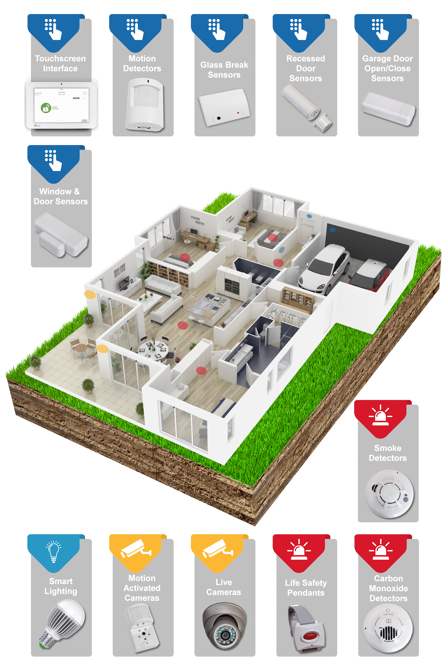 Security Safe Security System Overview