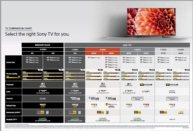 Sony 4K TV 2018 Comparison Guide