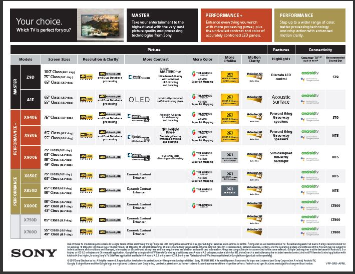 Sony 4K UHD TV Model Comparison Guide