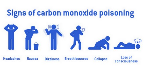 Signs of CO Poisoning