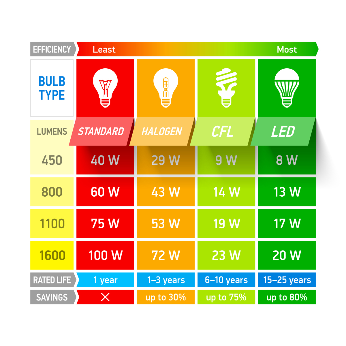 Lumens are the new watts, and the best way to choose your LED and CFL lightbulbs for your savant smart home or control4 home