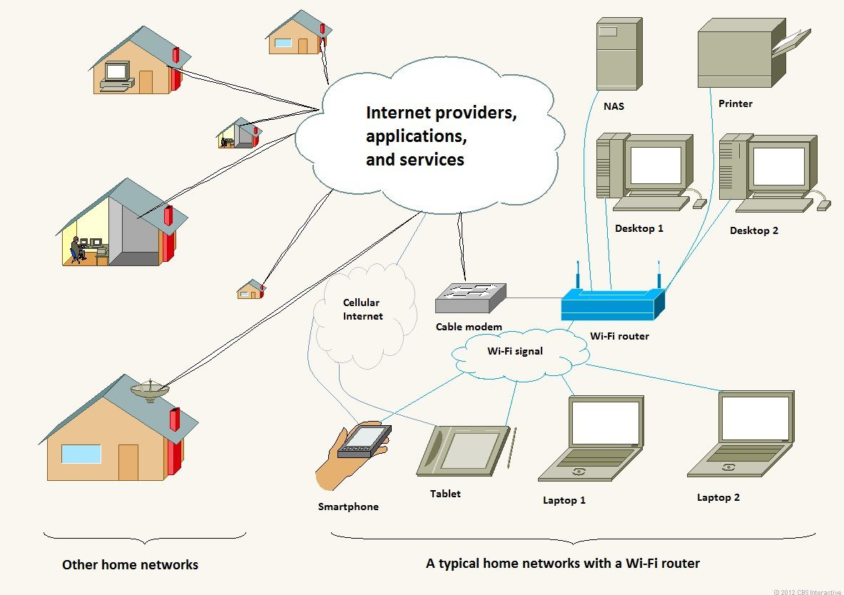 Airtronics Of The Treasure Coast Inc Wired Internet Diagram Wireless Access Points