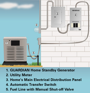 Products - Generators - Transfer Switch 2